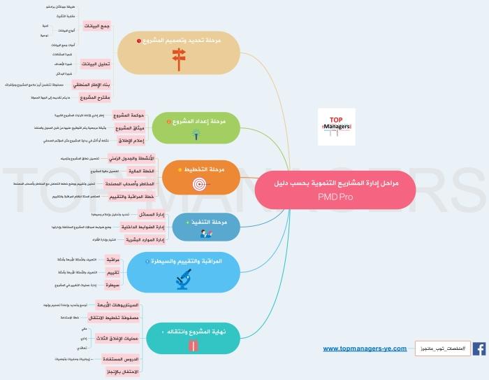 مراحل إدارة المشاريع التنموية